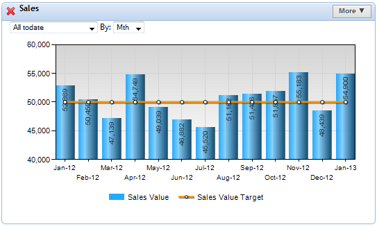 5 Inventive Ways To Use Column Charts In Your Kpi Dashboard Kpi