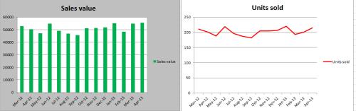 https://www.targetdashboard.com/nlimages/Excel_blog-2charts.png