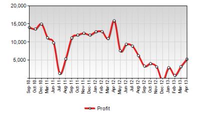 https://www.targetdashboard.com/nlimages/ExecDB-Profit.png