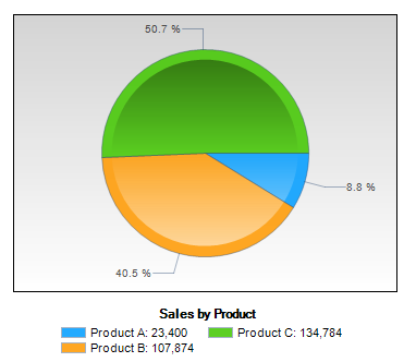 pie chart showing sales by product with 3 products included