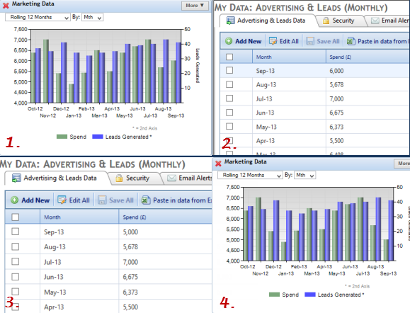 four charts in one showing marketing spend and leads generated