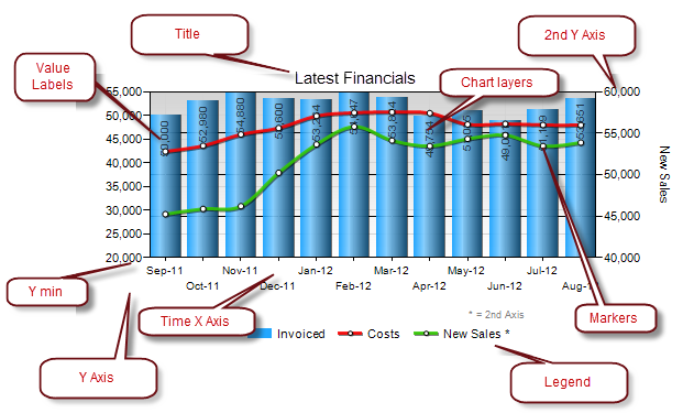 A Guide To Dashboard Charts And Graphs Design Kpi Dashboard Design