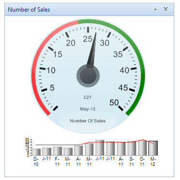 Why experts say dont use gauges on kpi dashboards kpi dashboard this creates the best of both worlds a trend graph and a nice clear visual colour coded gauge ccuart Images