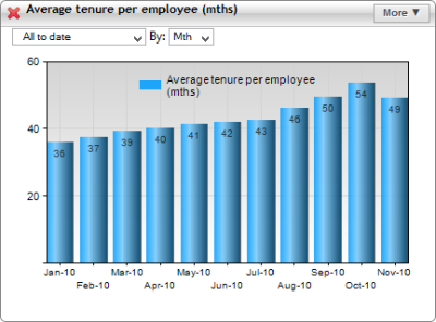 stat lines chart showing average tenure per employee per month