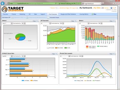 Feature highlights of Target Dashboard | KPI Dashboard Software ...