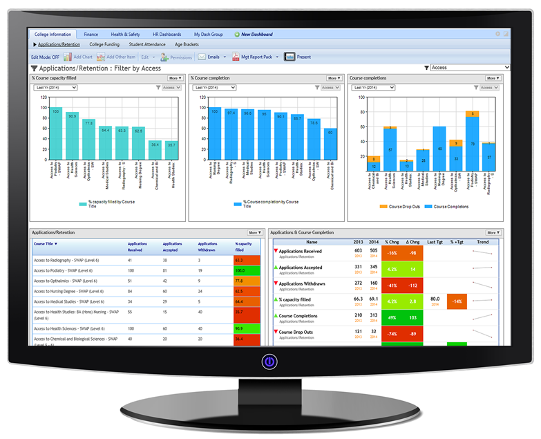 Financial and KPI Dashboards